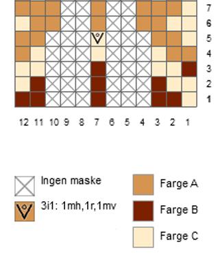 Utsnitt av diagram fra Emblaponcho.