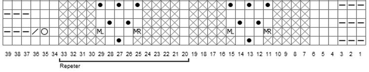 Diagramutsnitt fra Perlekragen.