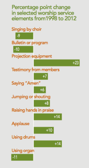 Change in worship service elements from 1998 to 2012, from Religious Congregations in 21st Century America, the 2015 report of the National Congregations Study