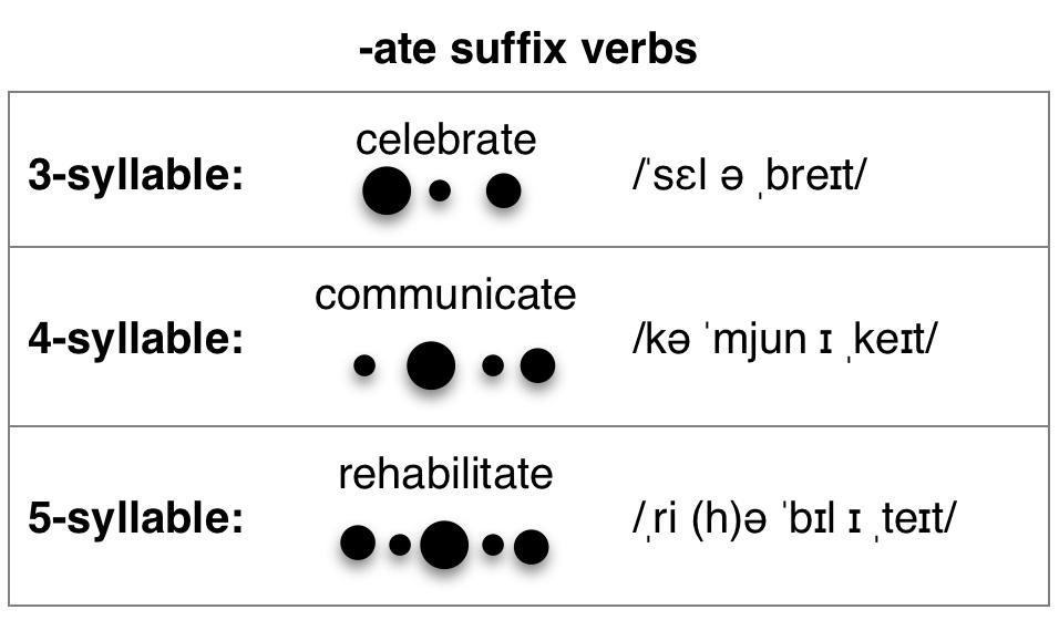 ate suffix syllable stress — Pronuncian: American English
