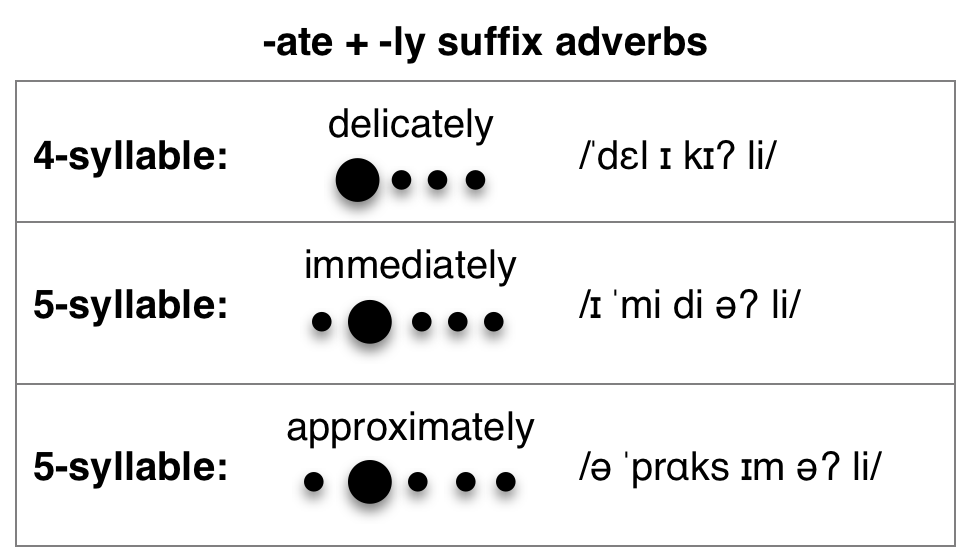 Ate Suffix Syllable Stress Pronuncian American English Pronunciation