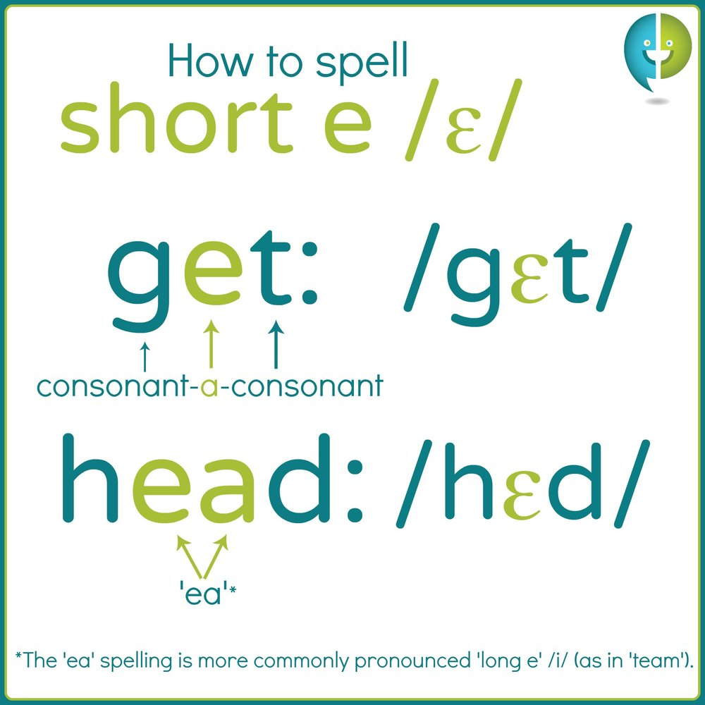 The letters 'ea' and the consonant-vowel-consonant patterns are common short e spellings.