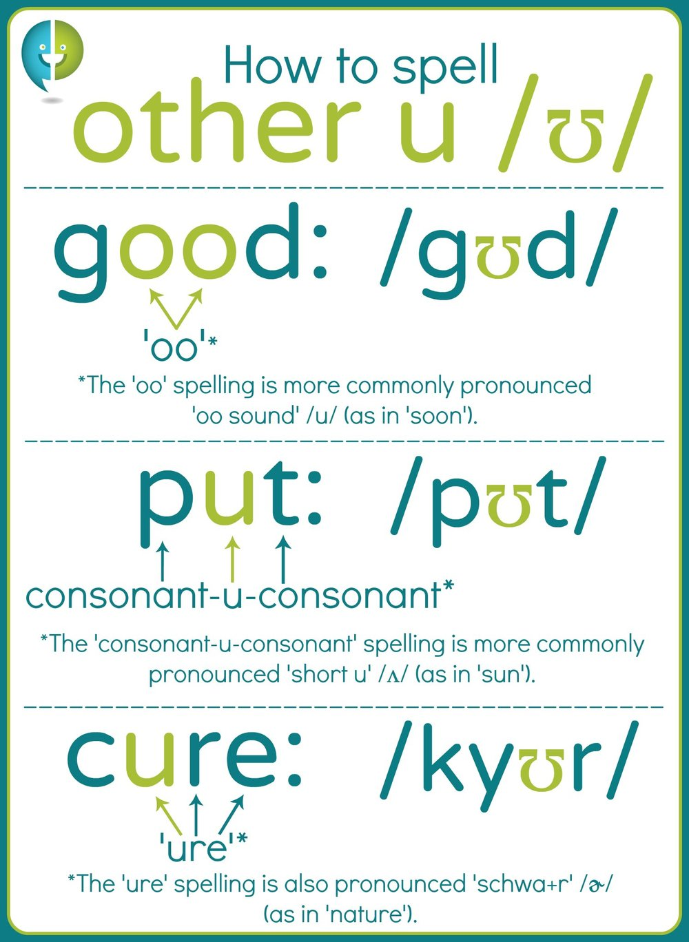 The 'other u' /ʊ/ has three common spellings: 'oo' 'consonant-u-consonant' and 'ure.'