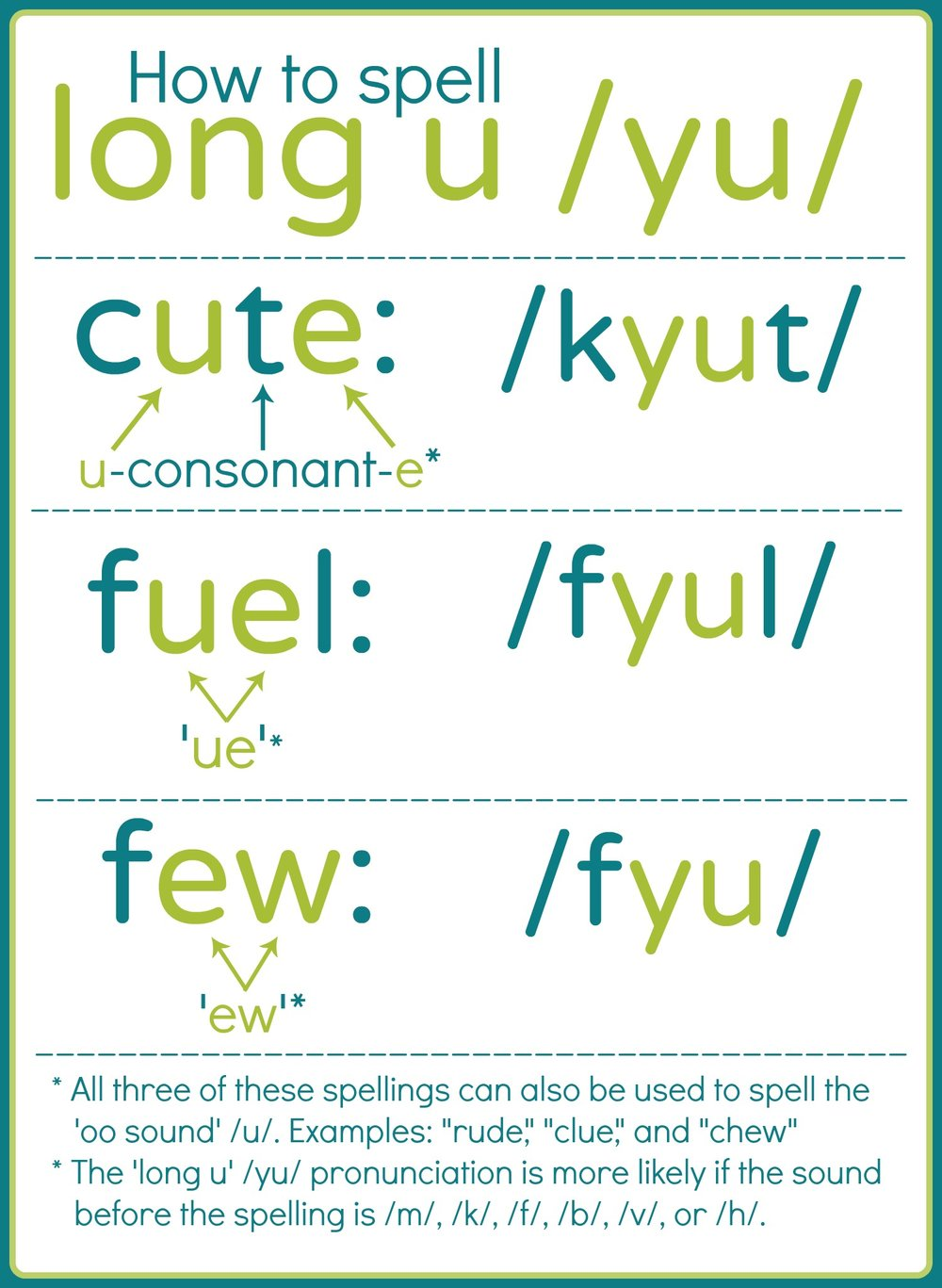 Long u spellings