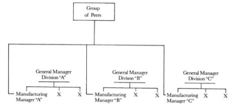 Esta imagen pertenece al libro High Output Management de Andy Grove