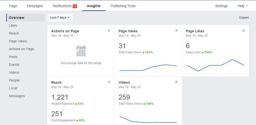 Overall FB metrics.
