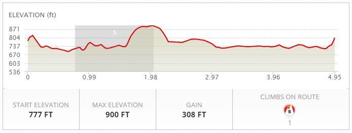 Trail Run Elevation Profile