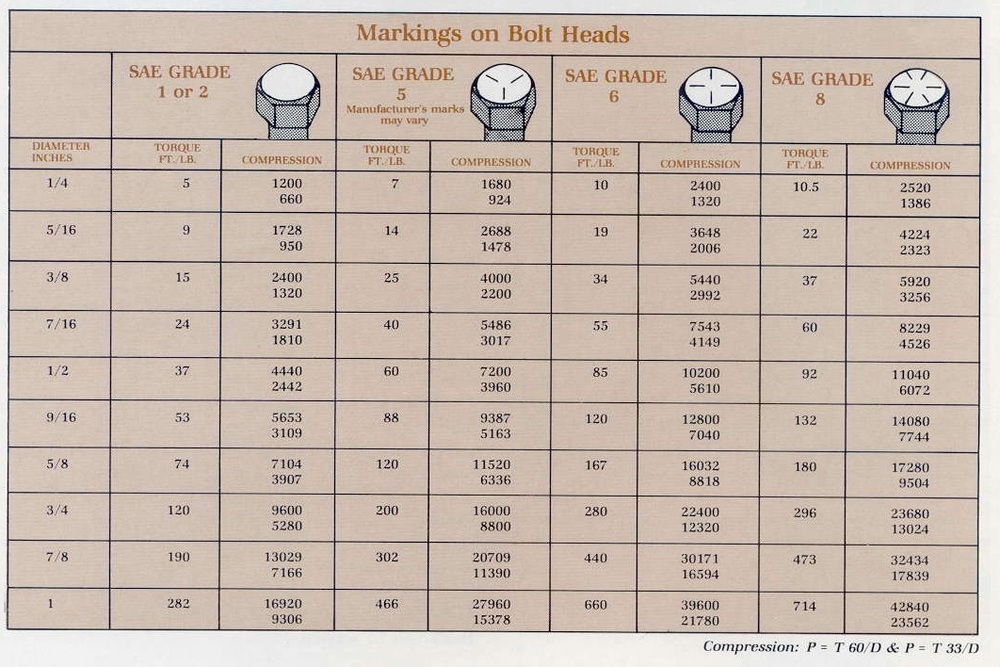 bolts torque chart: Fasteners superlite cars