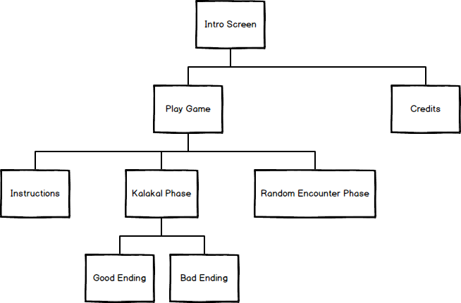 Game structure