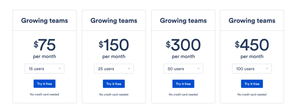 Existing plan tiers. In this model, customers were charged $75 for 11-15 users, $150 for 16-25 users, $300 for 26-50 users, and $450 for 51-100 users. This felt unfair to customers who sat at the bottom of a tier. A team of 25 users, for example, would add a single user and their price would jump from $150 to $300 per month.
