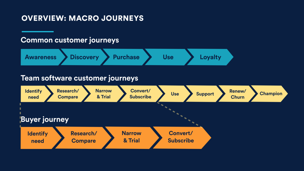 Our team owns the buyer journey
