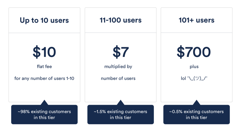 98% of users land in the simple $10 flat range, 1.5% can do simple 7 x users calculation, and only 0.5% have to figure out the trickier math