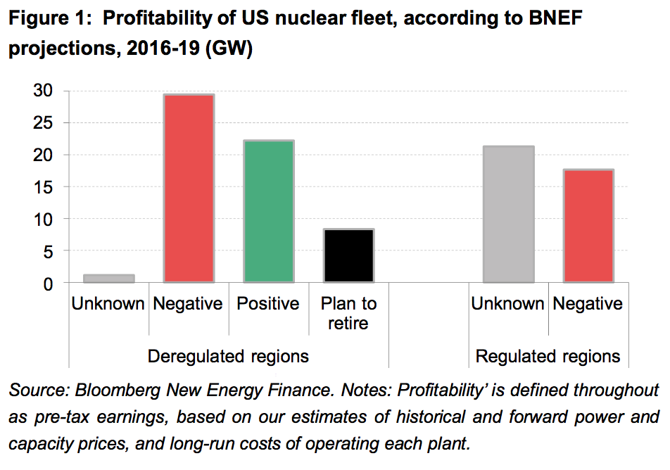 "Source: Bloomberg New Energy Finance, ""Reactors in the Red: Financial Health of the US Nuclear Fleet,"" July 7, 2016"