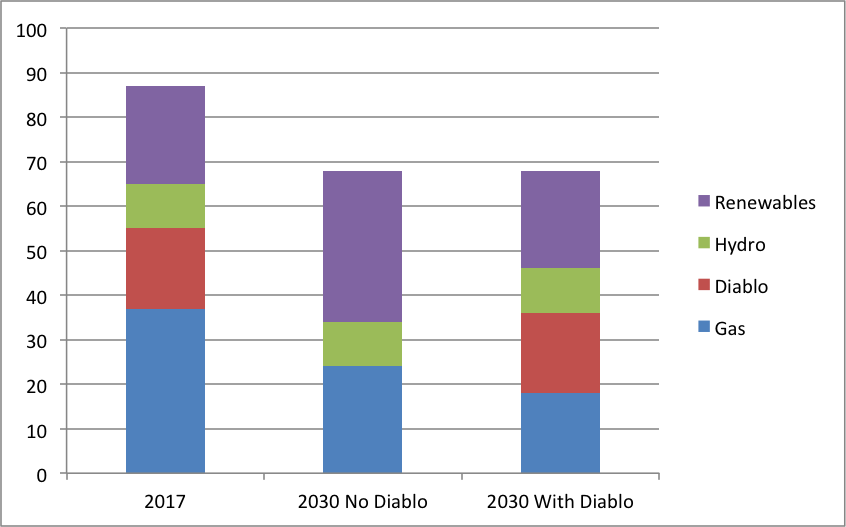Column 1: PGE's forecast generation mix in 2017;  Column 2: PGE's forecast generation mix in 2030 after closure of Diablo Canyon; Column 3: PGE's generation mix in 2030 if Diablo Canyon stays open and no renewable capacity is added after 2017 (All Units in terawatt-hours).  Source: PG&E and M. J. Bradley and Associates