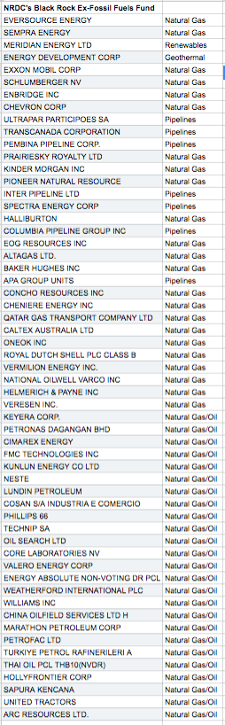 NATURAL GAS STOCKS IN BLACKROCK-NRDC FUND.  Source: Black Rock. Accessed June 22, 2016