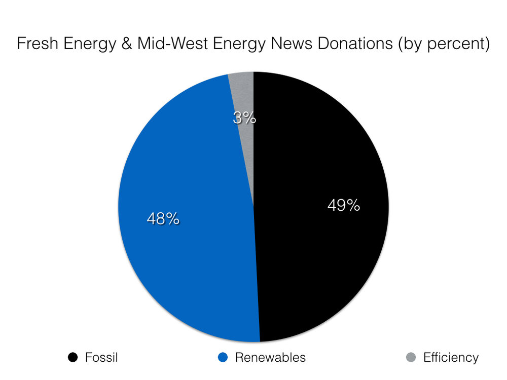 Percent of donors to Fresh Energy-Midwest Energy that are fossil, renewables, and efficiency, based on Fresh Energy's web site.