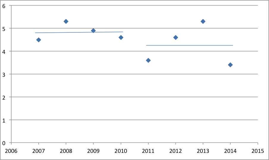 Perinatal mortality rate in Fukushima prefecture, deaths per 1000 live births. The blue lines mark average rates during 2007-10 and 2011-14.