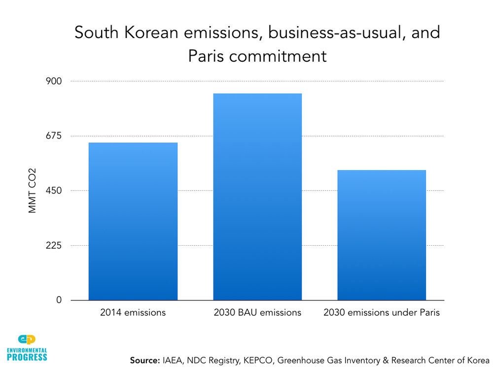 South Korea Econ & Env Impacts of Nuclear Phase-Out Extract.012.jpeg