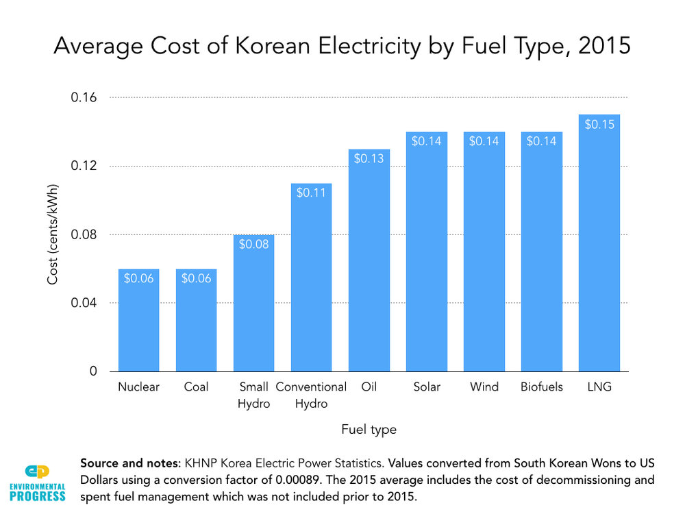 South Korea Econ & Env Impacts of Nuclear Phase-Out Extract.004.jpeg