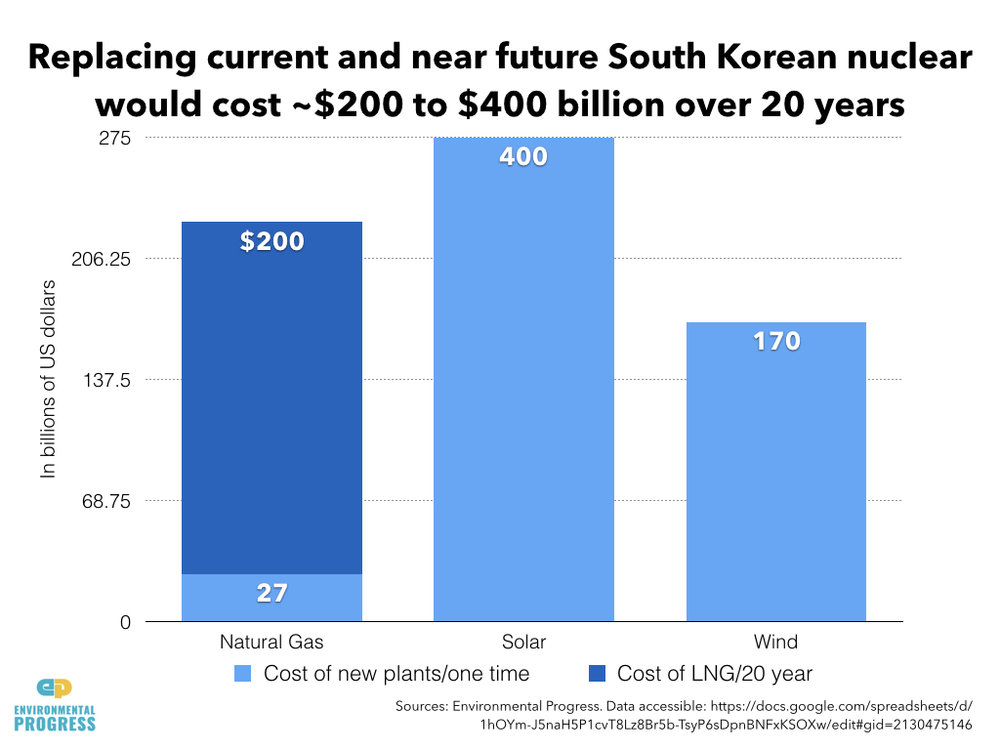 South Korea Econ & Env Impacts of Nuclear Phase-Out.001.jpeg