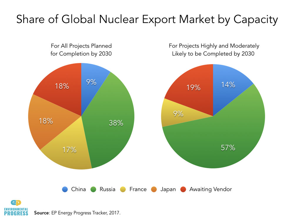 Share of Global Nuclear Export Market by Capacity.001.jpeg