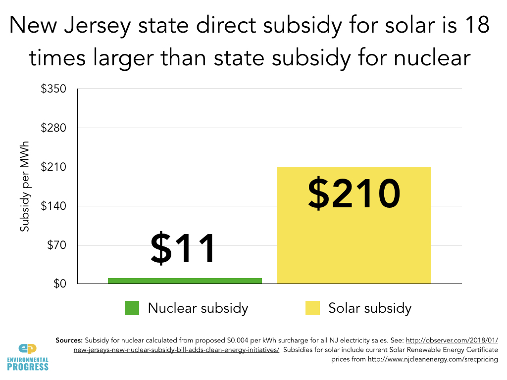 New Jersey Votes To Subsidize Solar At Rate 18 To 28 Times Greater