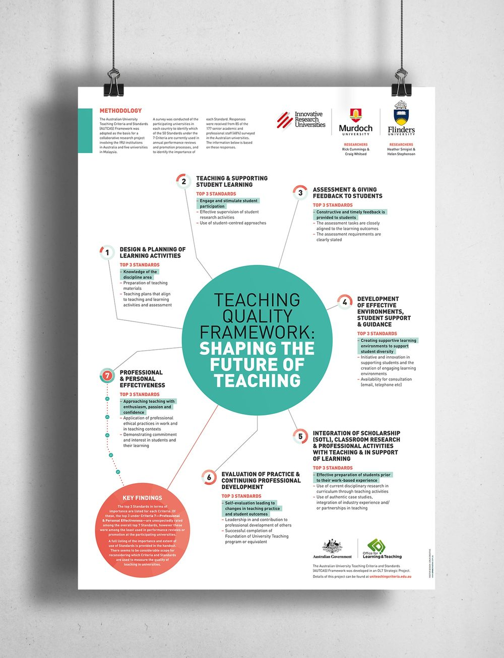 Poster design academic - Conference Poster Education Teaching Auscas Murdoch Uni
