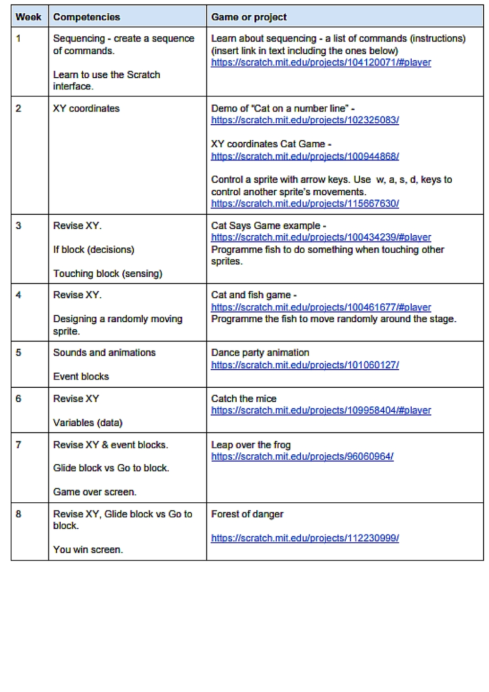 Course outline for Introductory Level Scratch Course for Years 2-3.