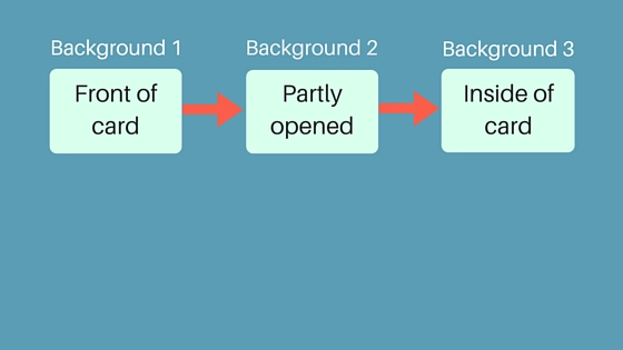 E-card animation design flowchart: from Background 1 to Background 3.