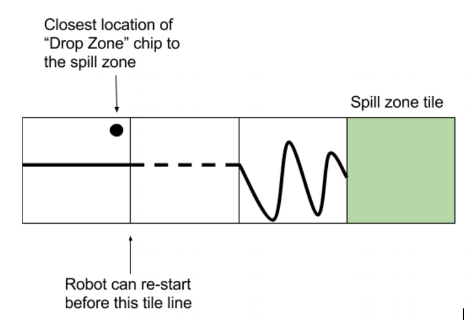 """Where you can locate the """"drop zone"""" chip closest to the """"spill zone"""" - 2 tiles back from the spill zone."""