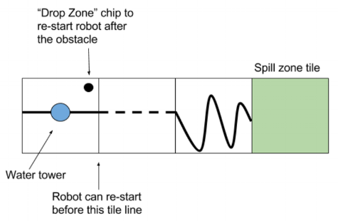 How to make the most of the drop zone rule when your robot has a weakness in its programming.