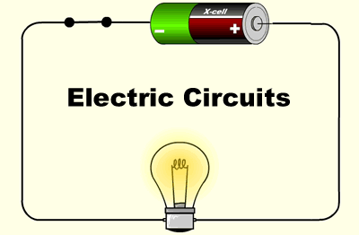 An electric circuit: closed circuit, power supply, device e.g. light bulb.
