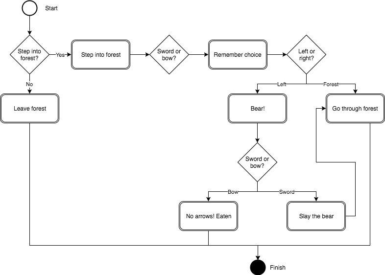 Text adventure story flowchart. Break down the story first, then start programming.