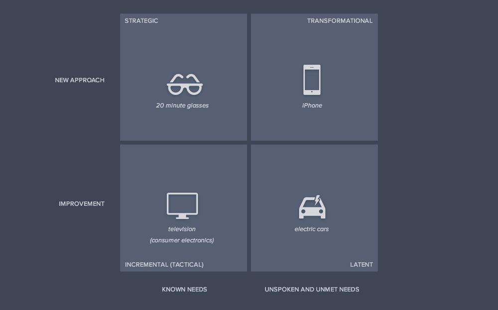 Innovation Quadrant