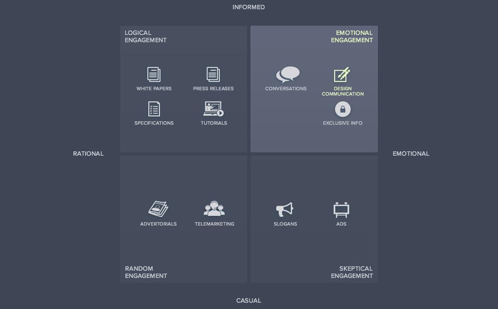 Communications Quadrant