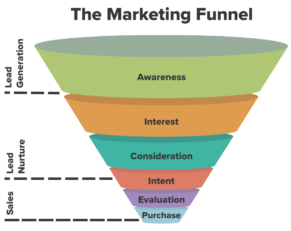 This consumer funnel shows the seller or marketers perspective - Image source