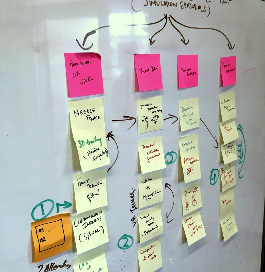 Affinity diagramming to find insights