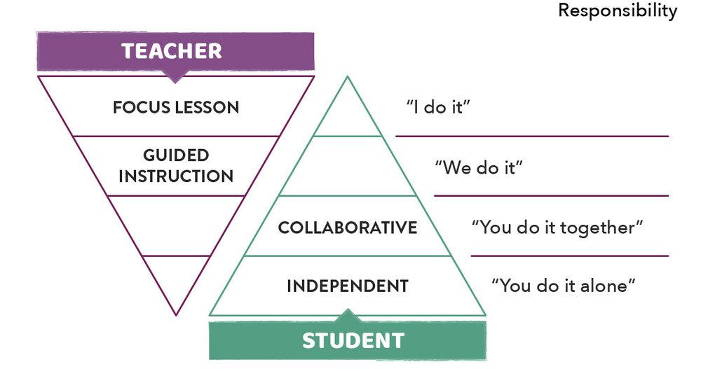 Infographic.TeacherStudentResponsibility.jpg
