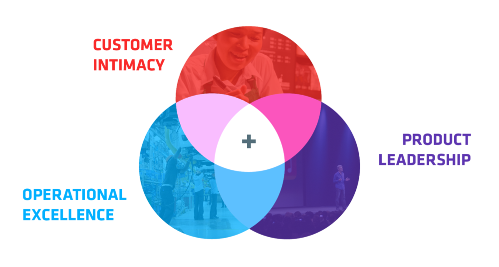 Customer Intimacy Diagram.png