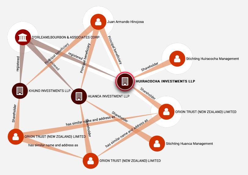 La compleja estructura financiera creada para esconder $100 millones de dólares