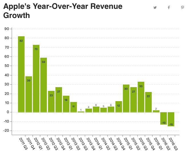 Incremento en Ventas. Resultados trimestrales reportados por Apple