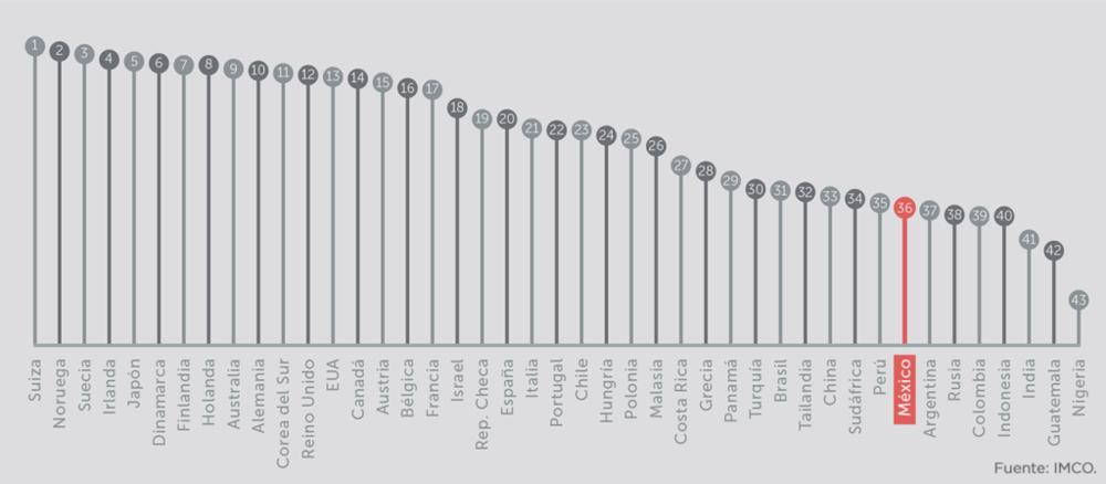 Ranking de posiciones del indice de competitividad internacional 2015. (1-43 países) vía: IMCO.org.mx