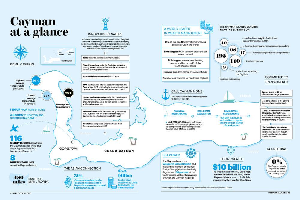 cayman infographics.jpg
