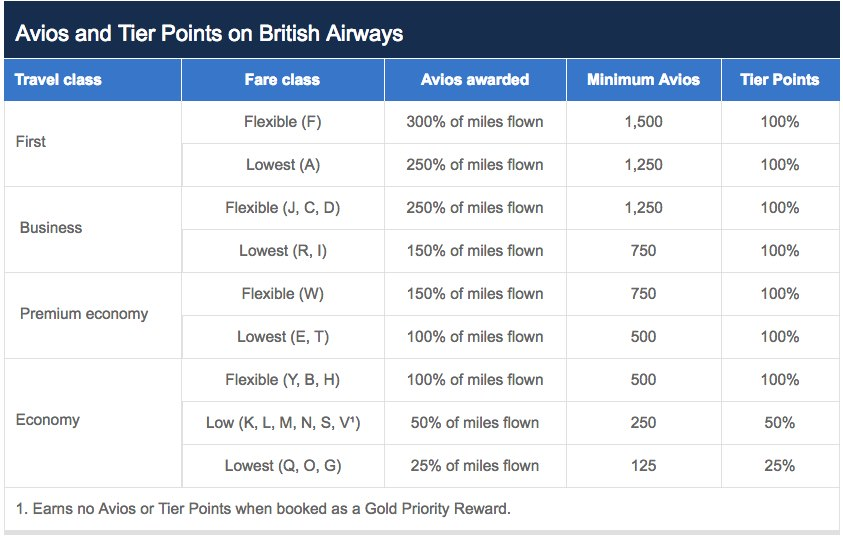 British airways executive club reward flying