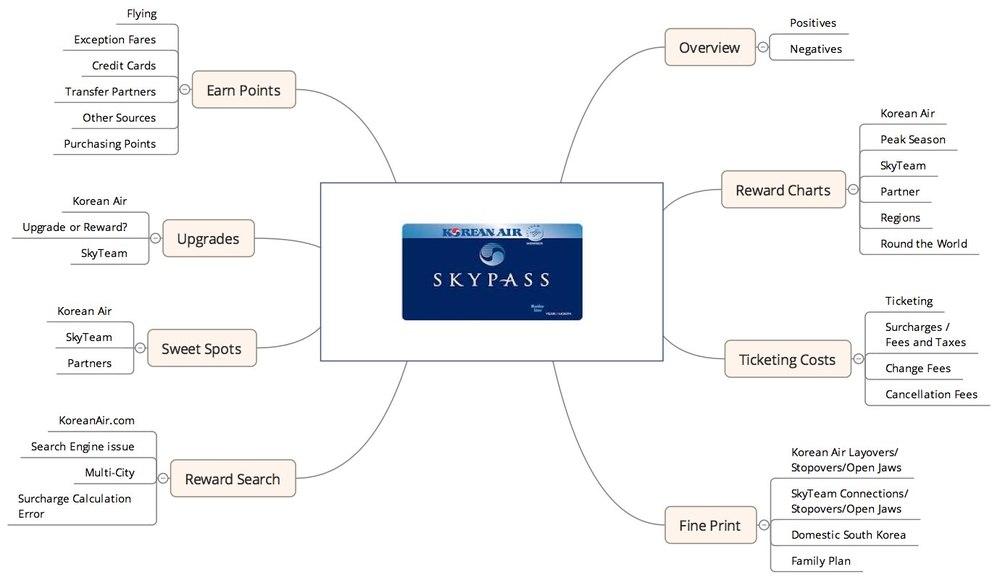 KE Xmind Map.jpg