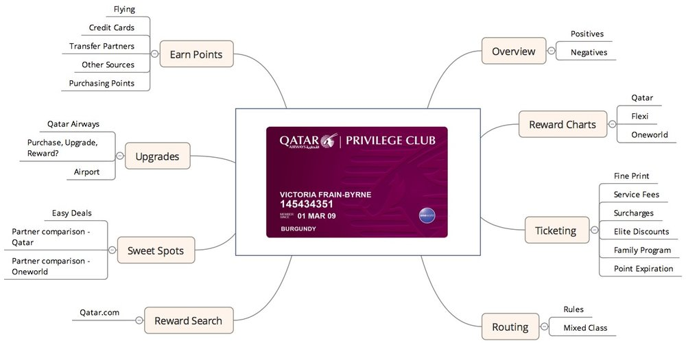 Qatar Airways Privilege Club — Reward Flying