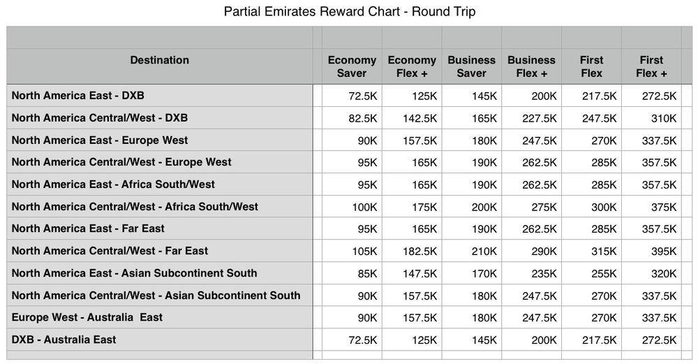 Emirates skywards reward flying emirates has a complicated multi level rewardupgradefare structure the saver rewards are lowest this partial compilation shows round trip redemptions reheart Image collections