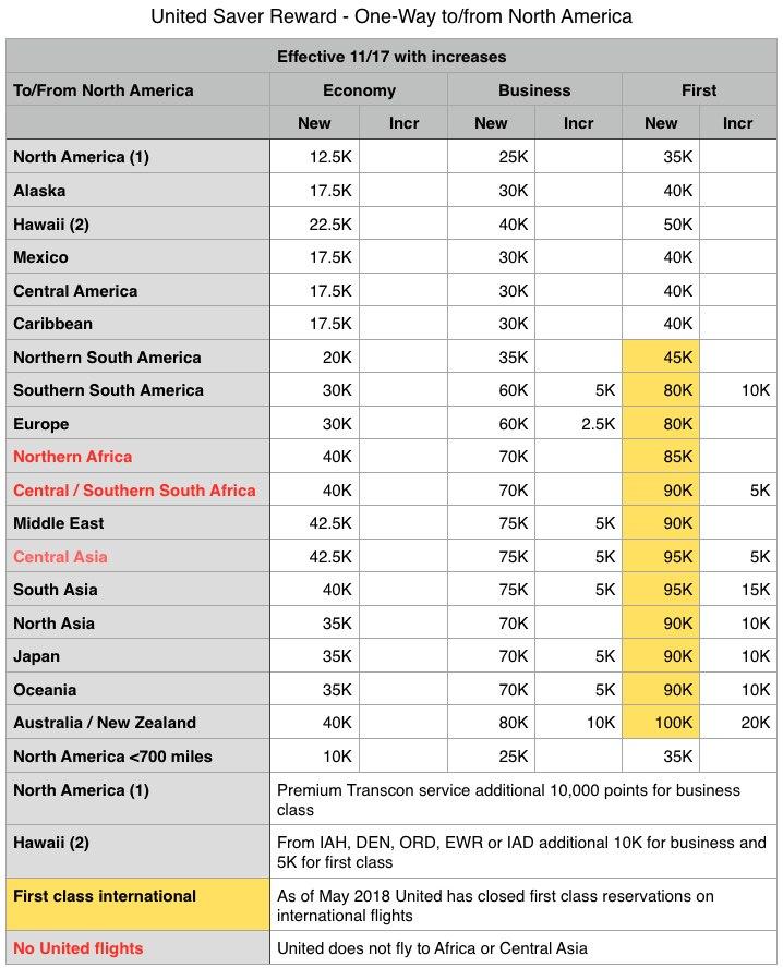 UA Saver Chart rev 11:17.jpg