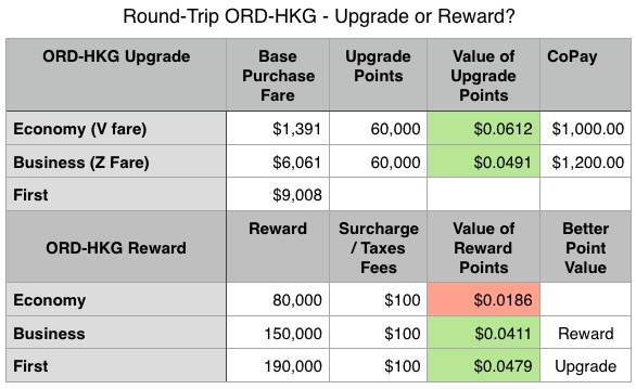 UA Purchase Upgrade Reward point val 11-17.jpg