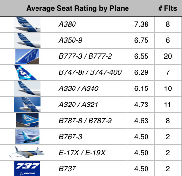 reward flying ratings and opinions